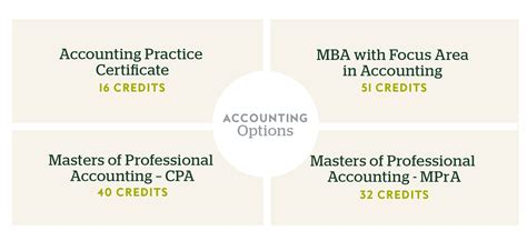 Mba In Accounting And Cpa by Accounting Degree Of Miami Uonline