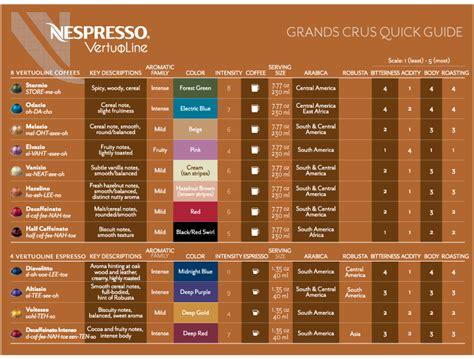 best nespresso flavors nespresso vertuoline grand crus guide to capsule
