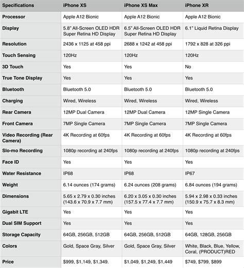 iphone xs vs iphone xs max vs iphone xr specs comparison ios hacker