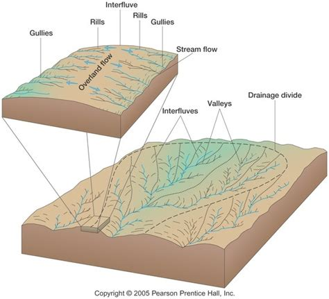 drainage pattern meaning what is the difference between interfluve and drainage
