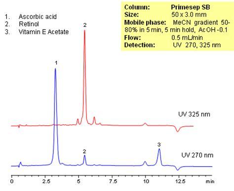 uv l vitamin d ascorbic acid sielc