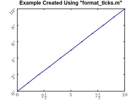 Matlab Mat Format by Format Tick Labels File Exchange Matlab Central