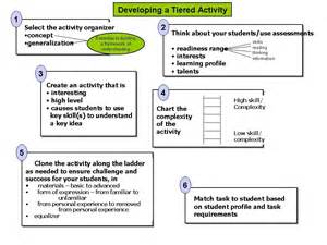 tiered lesson plan template tiered lessons differentiated learning
