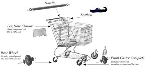 shopping cart diagram purchase replacement parts for shopping carts carts