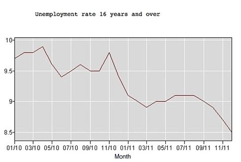 unemployment rate us bureau of labor statistics unemployment rate dips to 8 5 with 1 6 million new jobs