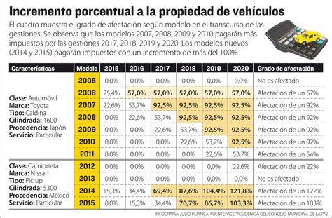 tabla de impuestos de vehiculos ao 2016 seg 250 n silva impuesto anual a veh 237 culos subir 225 hasta 127