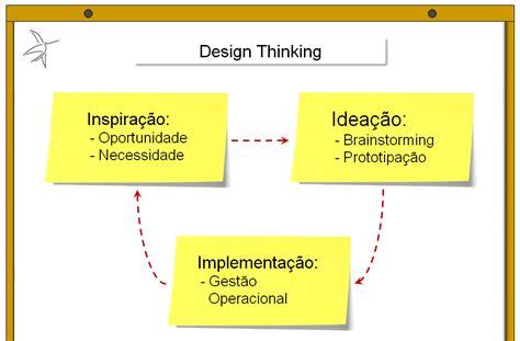 design thinking yes and facilitador de workshop de inova 231 227 o metodologia de