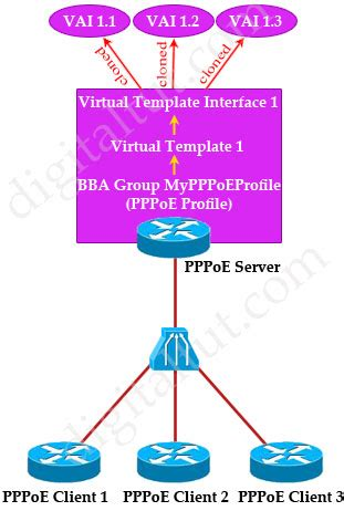 route 300 101 training 187 ppp over ethernet pppoe tutorial