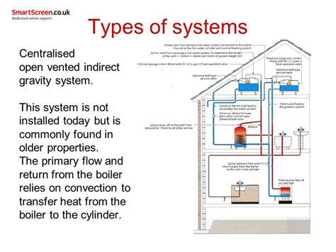 types of heating systems home design