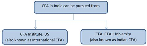 Mba With Cfa Programs In India by Cfa India How To Pursue Cfa From India
