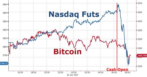 bitcoin nasdaq coinbase exchange breaks as crypto carnage hits entire