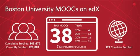 Http Www Bu Edu Questrom Admissions Mba Information Session March 1 2017 by Questrom Offers Micromasters Certification Moocs On Edx