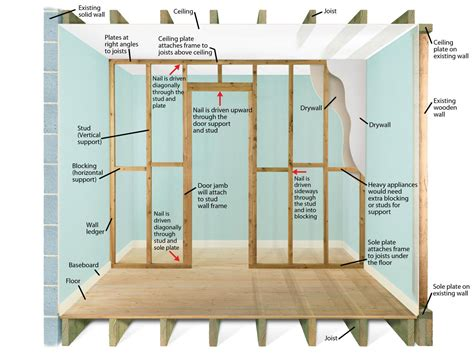 house framing cost plan and prep before building a non bearing stud wall