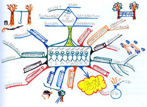crear imagenes mentales blog distintiva com 187 creatividad