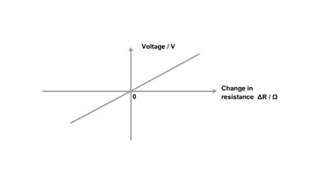 resistor voltage current graph higher bitesize physics resistors in circuits revision page3