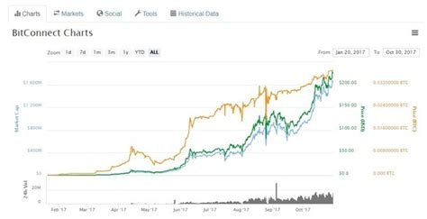 bitconnect quora what is the best way to invest 10 000 000 quora