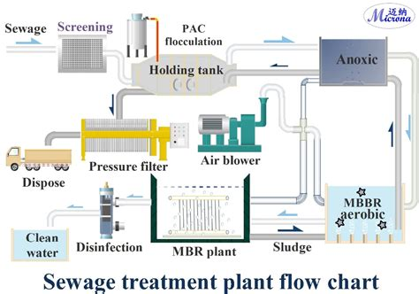guidelines design small sewage treatment plants package mbr sewage treatment plant view packaged mbr