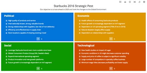 pest analysis template pest analysis template exles tutorial