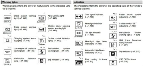 rav4 maintenance required light what does it mean what are toyota dashboard warning lights and what do they