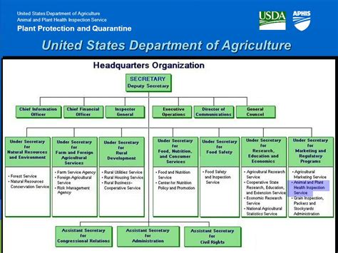 us dept of agriculture rural development us dept of agriculture rural development united states