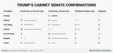 Cabinet Confirmations S Cabinet Picks Will Probably All Get Confirmed