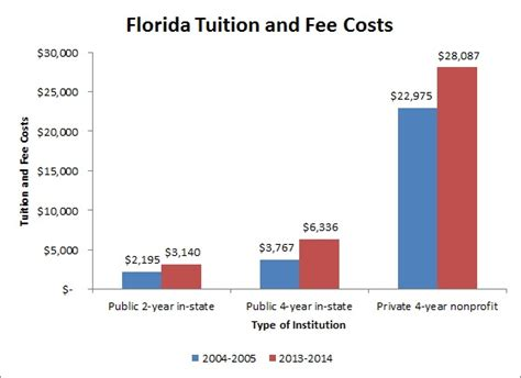 How Much Does A Uf Mba Cost by Colleges Universities In Florida Fl