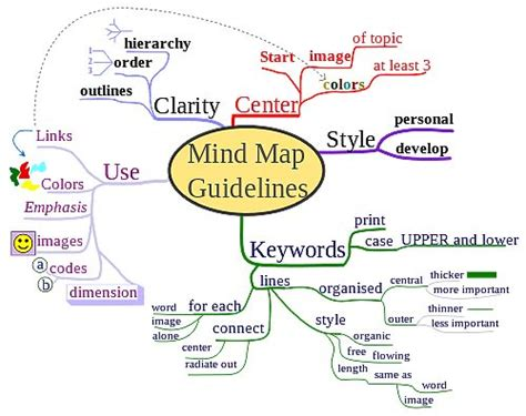 6 Mind Mapping Tools to Increase Design Efficiency   Hongkiat