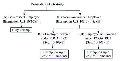 gratuity exemption under section 10 death cum retirement gratuity section 10 10