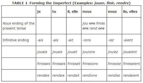 french past tense pattern imperfect tense and regular verbs