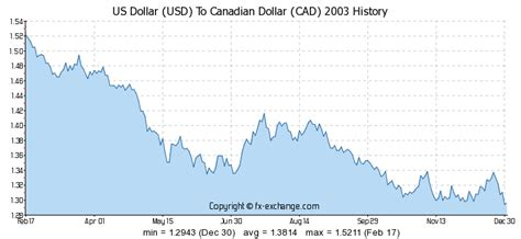 currency converter cad to usd us dollar usd to canadian dollar cad history foreign
