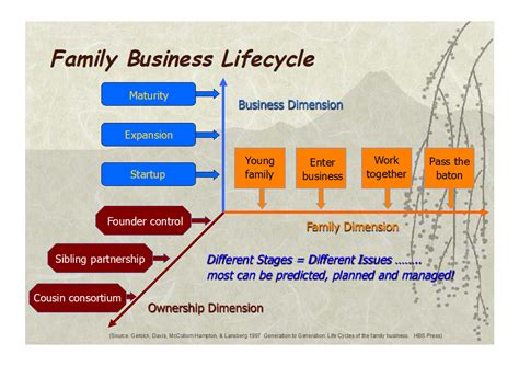 family business succession planning template family business succession planning template website that