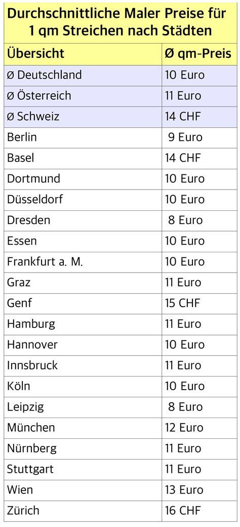 Quadratmeter Lackieren Kosten by Maler Preise Im 220 Berblick 2018 Handwerkerkosten Net