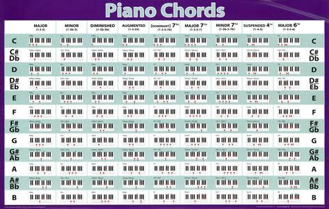 printable piano chord chart beginners piano chord chart 2015confession