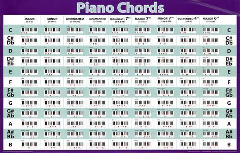 printable piano chord chart pdf piano chord chart 2015confession