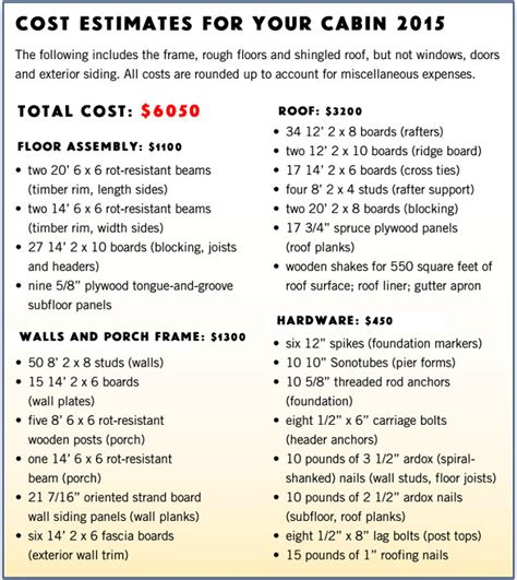 tiny house materials itemized list of materials and appliances the original 4000 cabin plan