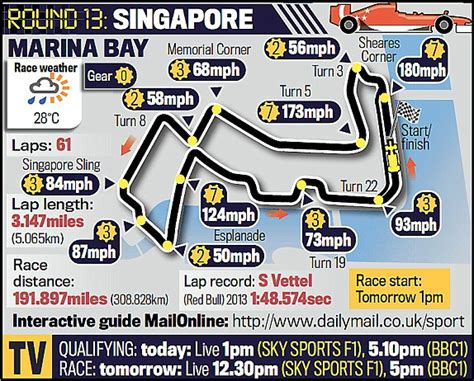 pcb layout jobs singapore formula one singapore grand prix qualifying live follow