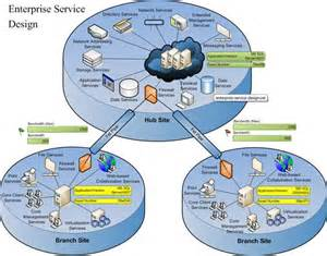 Application Architecture Diagram Visio Template by Ken S Magnificent Seven Diagram The Register