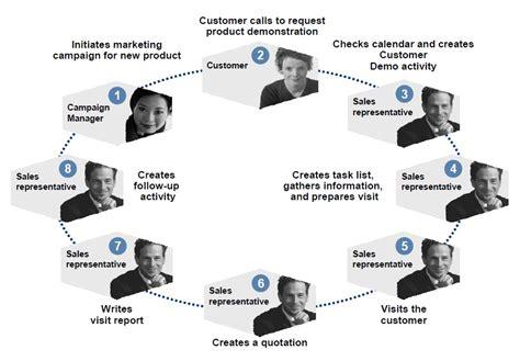 sap crm tutorial pdf sap crm activity management tutorial configuration pdf