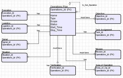 data model diagram div 02 logical data model diagrams for dodaf 2