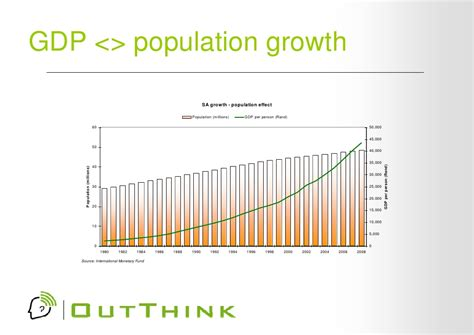 growth in s south africa in perspective