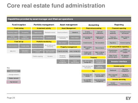 real estate workflow aif club luxembourg presentation real estate niche