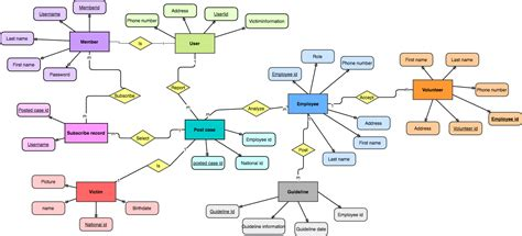 er diagram for blood donor database entity relationship diagrams center of missing person