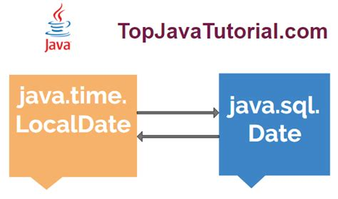 java pattern for date how to convert java 8 localdate to java sql date and vice