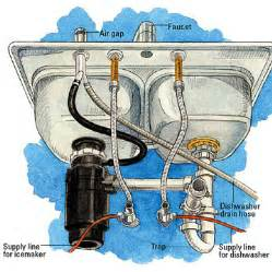 Installing a kitchen sink how to install kitchen plumbing