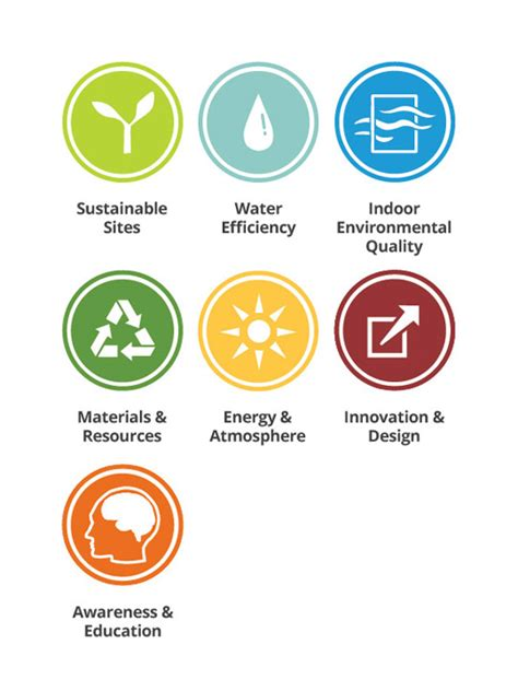 what is a leed certification image gallery leed categories