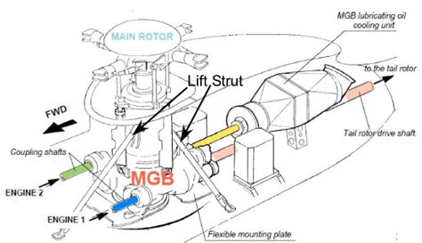 helicopter engine diagram turboshaft engine schematic get free image about wiring