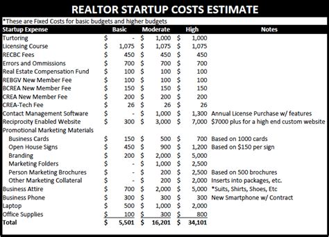 startup expenses template the costs of being a realtor startup costs nick neacsu