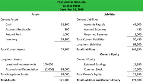 chart of accounts and formal financial statements the recording