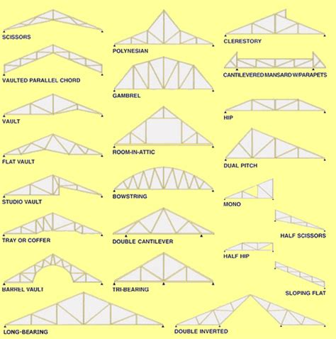 Prefabricated Roof Trusses by Types Of Prefab Roof Trusses