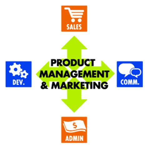 Mba Product Management Companies by Digital Revenue Accelerator Atlantic Crossing